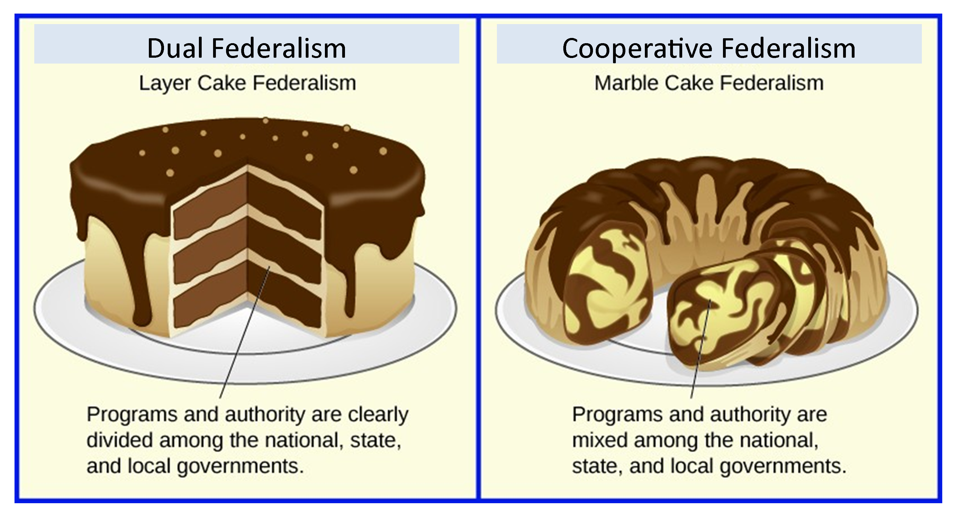 Diagram showing two cakes, one with layers representing dual federalism and one marbled to represent cooperative federalism.
