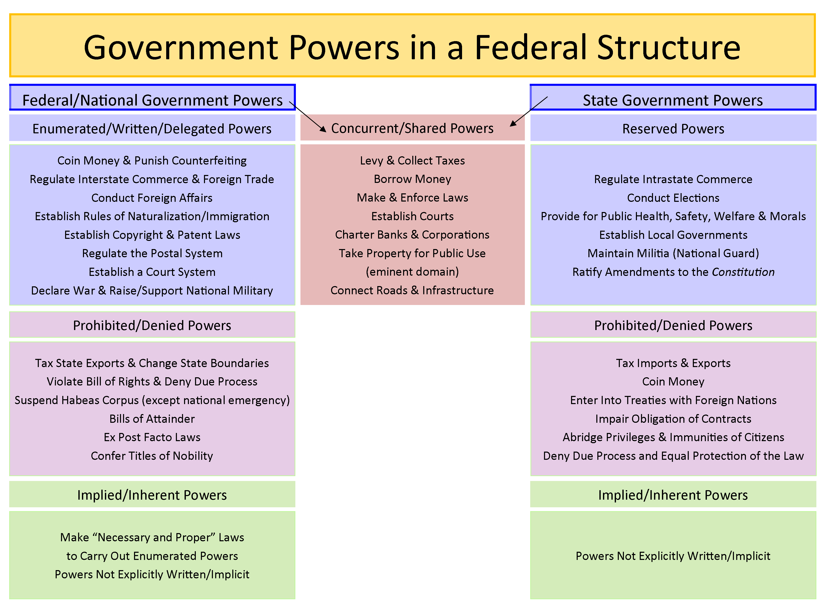 Chart illustrating government powers as shared between the national and state governments and which powers belong to the separate levels of government.