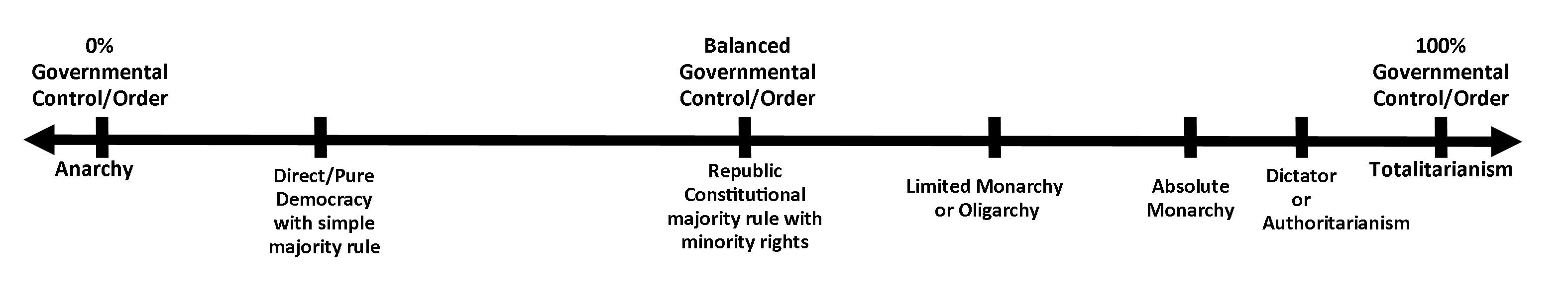 Arrow chart showing anarchy at 0% control to totalitarianism at 100% control.
