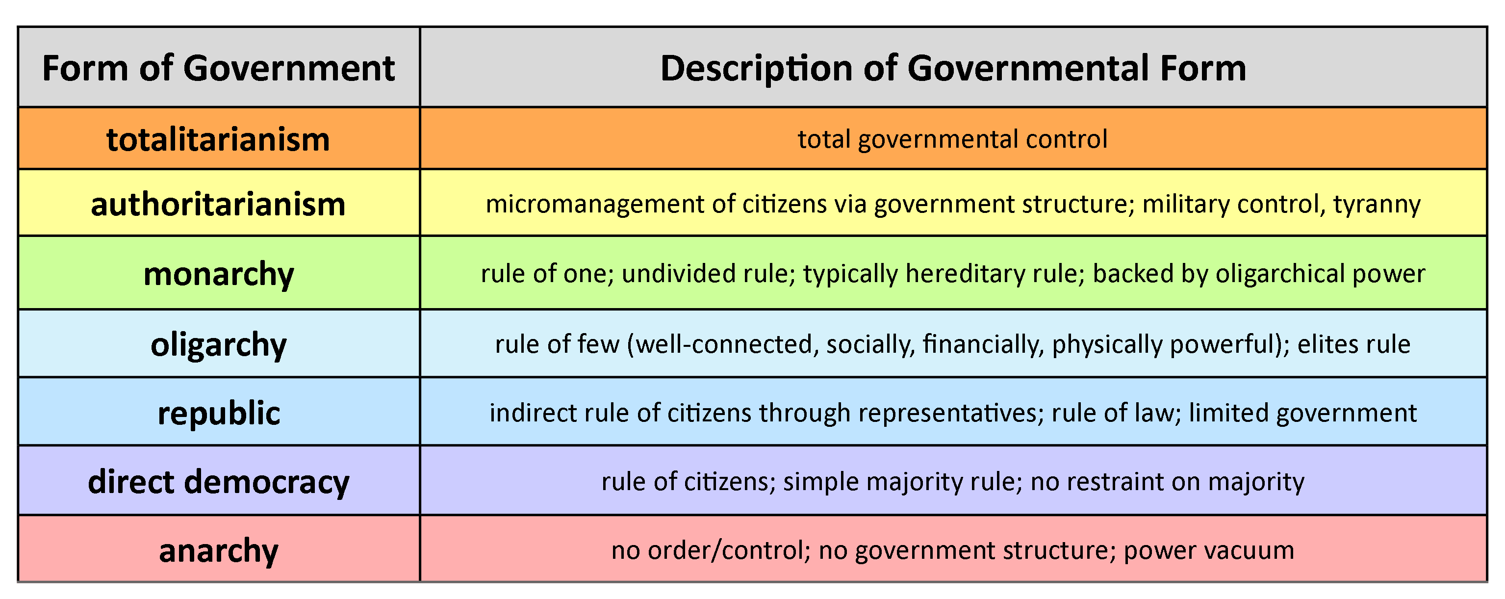 Chart of governmental forms including totalitarianism, authoritarianism, monarchy, oligarchy, republic, direct democracy, and anarchy.
