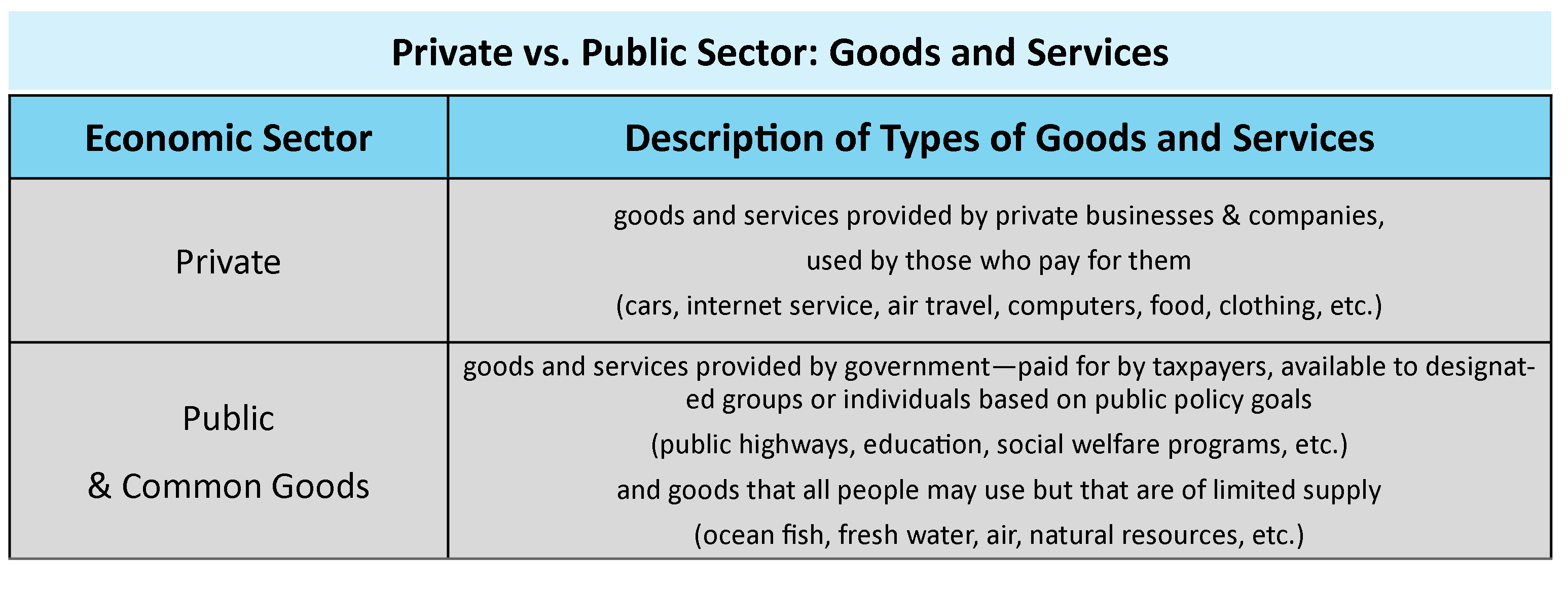 Chart revisiting the definitions of private versus public sector goods and services.