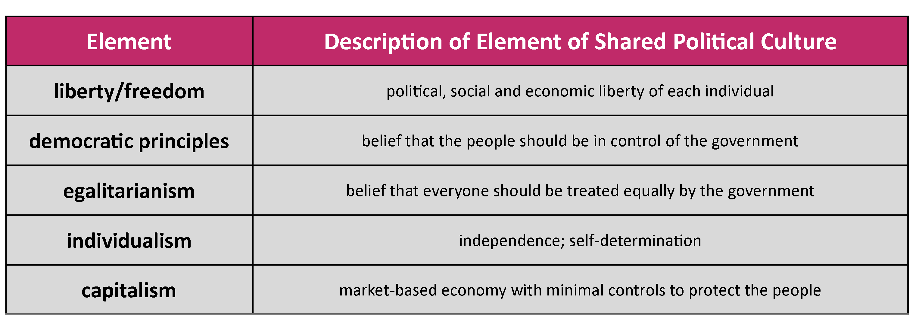 Chart showing elements of shared political culture including liberty, democratic principles, egalitarianism, individualism, and capitalism.
