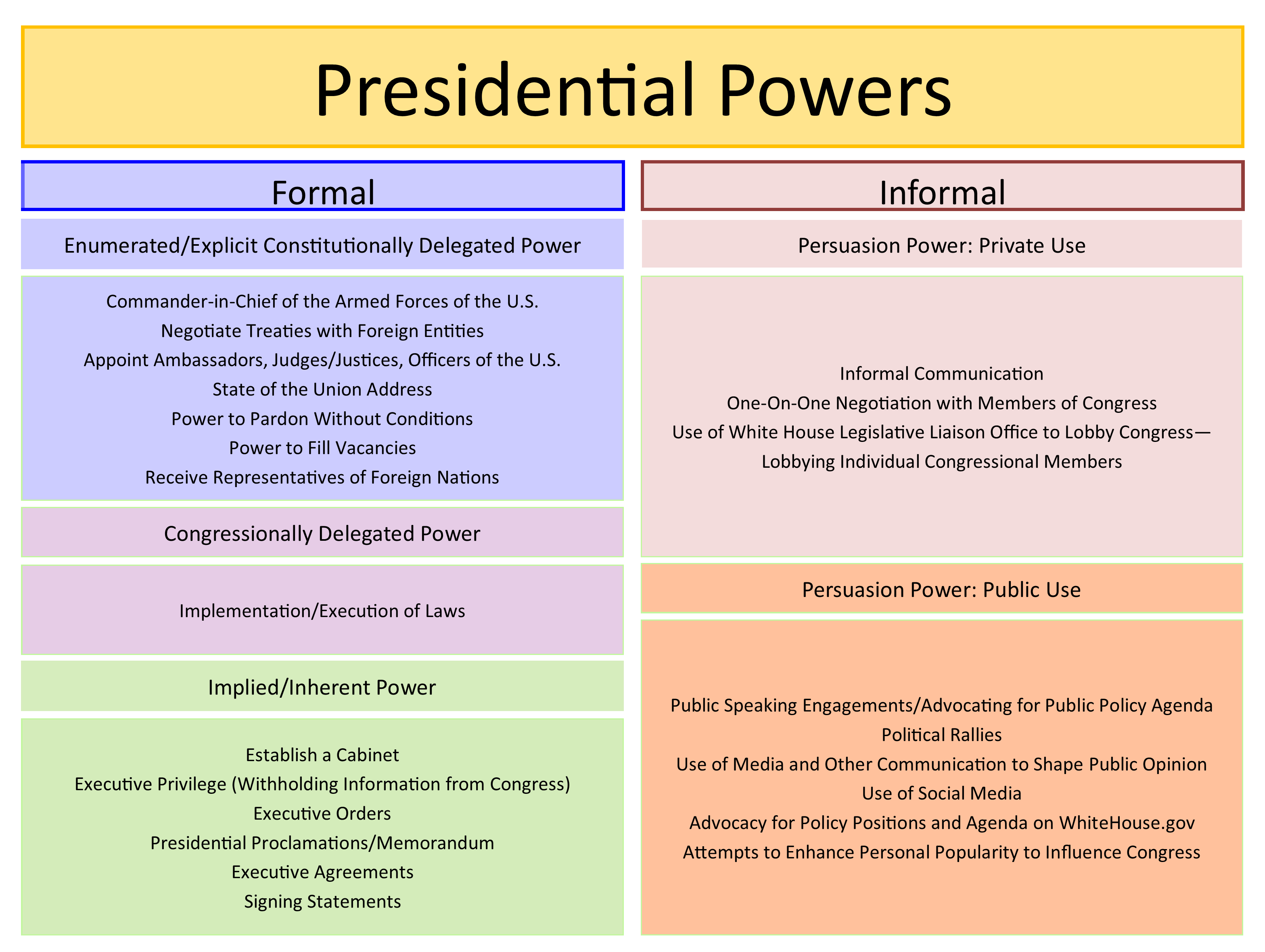 Chart lists the formal and informal powers of the president including enumerated, delegated, implied, persuasive, etc.