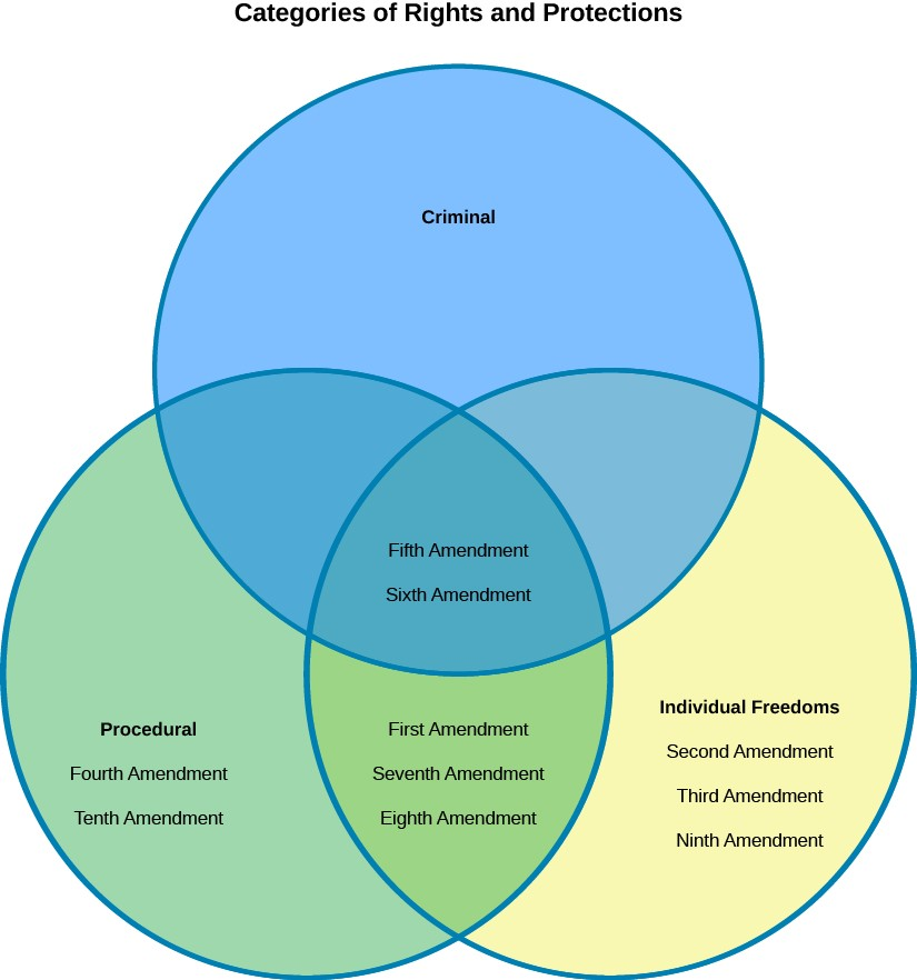 A Venn Diagram labeled categories of rights and protections. Circle 1, Criminal. Circle 2, Procedural: Fourth Amendment, Tenth Amendment. Circle 3, Individual Freedoms: Second Amendment, Third Amendment, Ninth Amendment. Circle 2 and 3 have First Amendment, Seventh Amendment, and Eighth Amendment. All three circles have Fifth Amendment and Sixth Amendment in common.