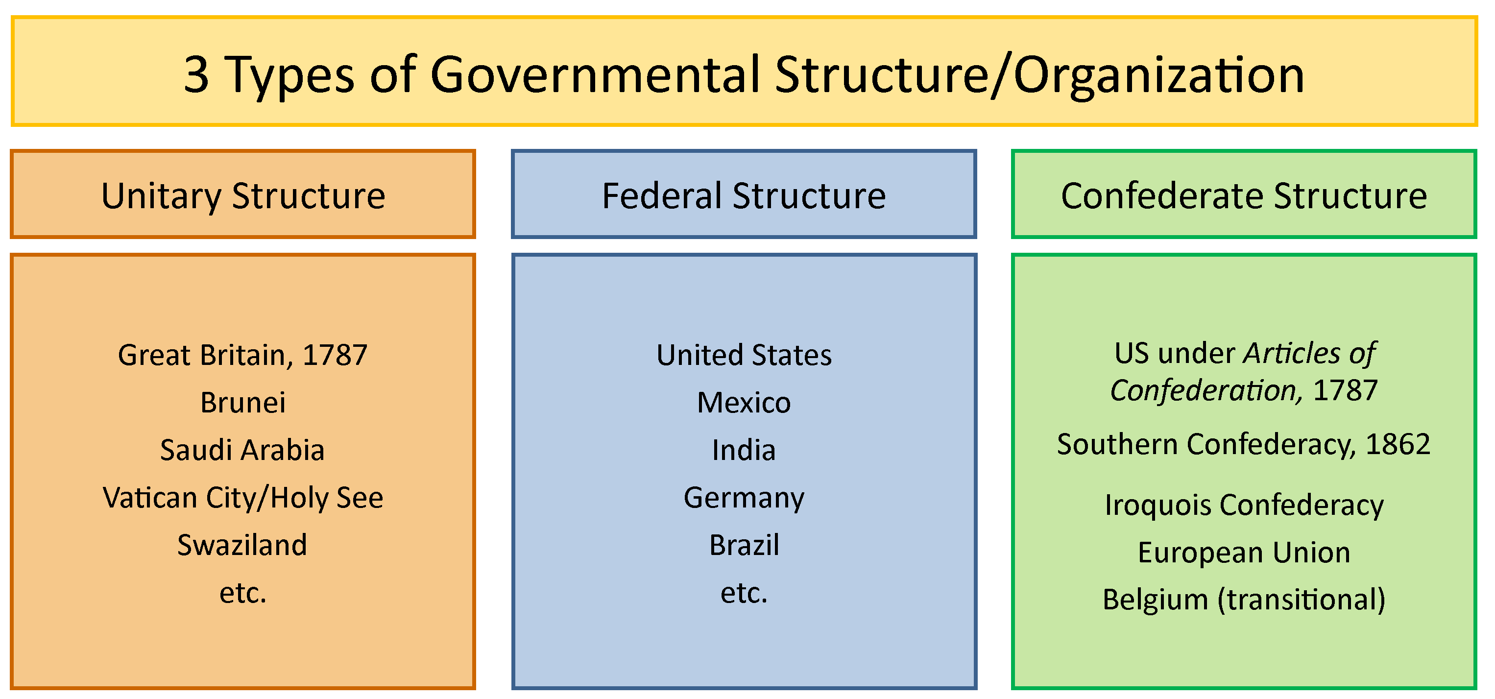 unitary government examples image collections example