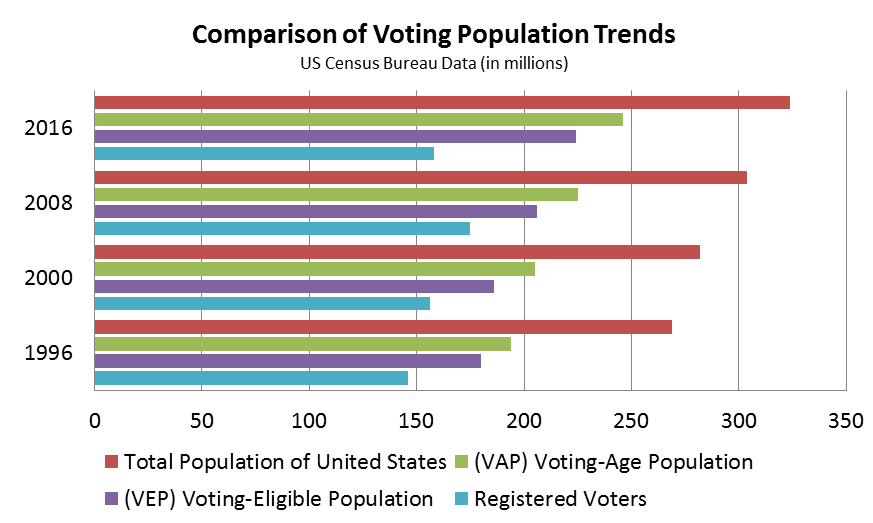 Bar graph showing voting trends in 1996, 2000, 2008, and 2016 by total population, voting eligible population, voting age population, and registered voters.