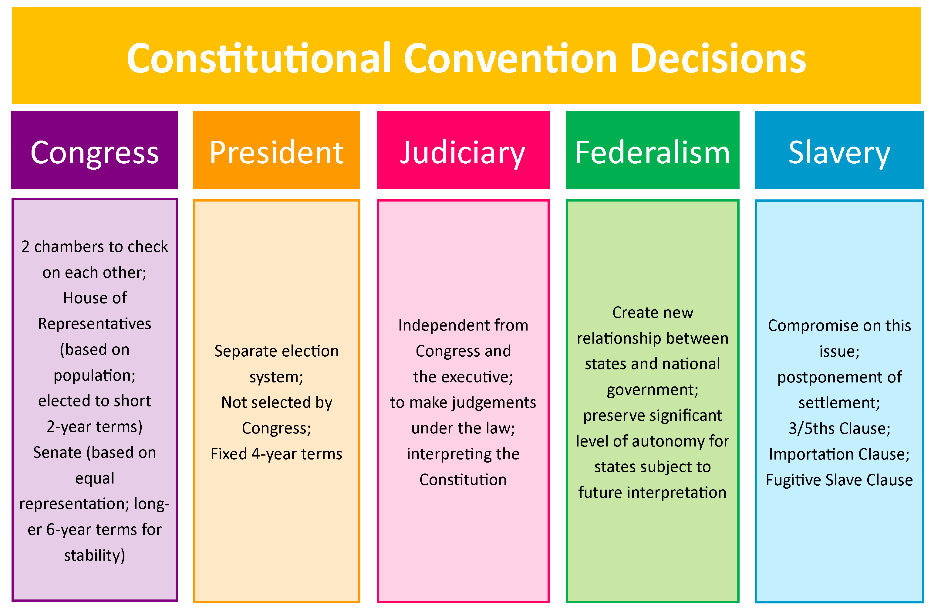 chart of constitutional convention decisions categorized by congress, president, judiciary, federalism and slavery.