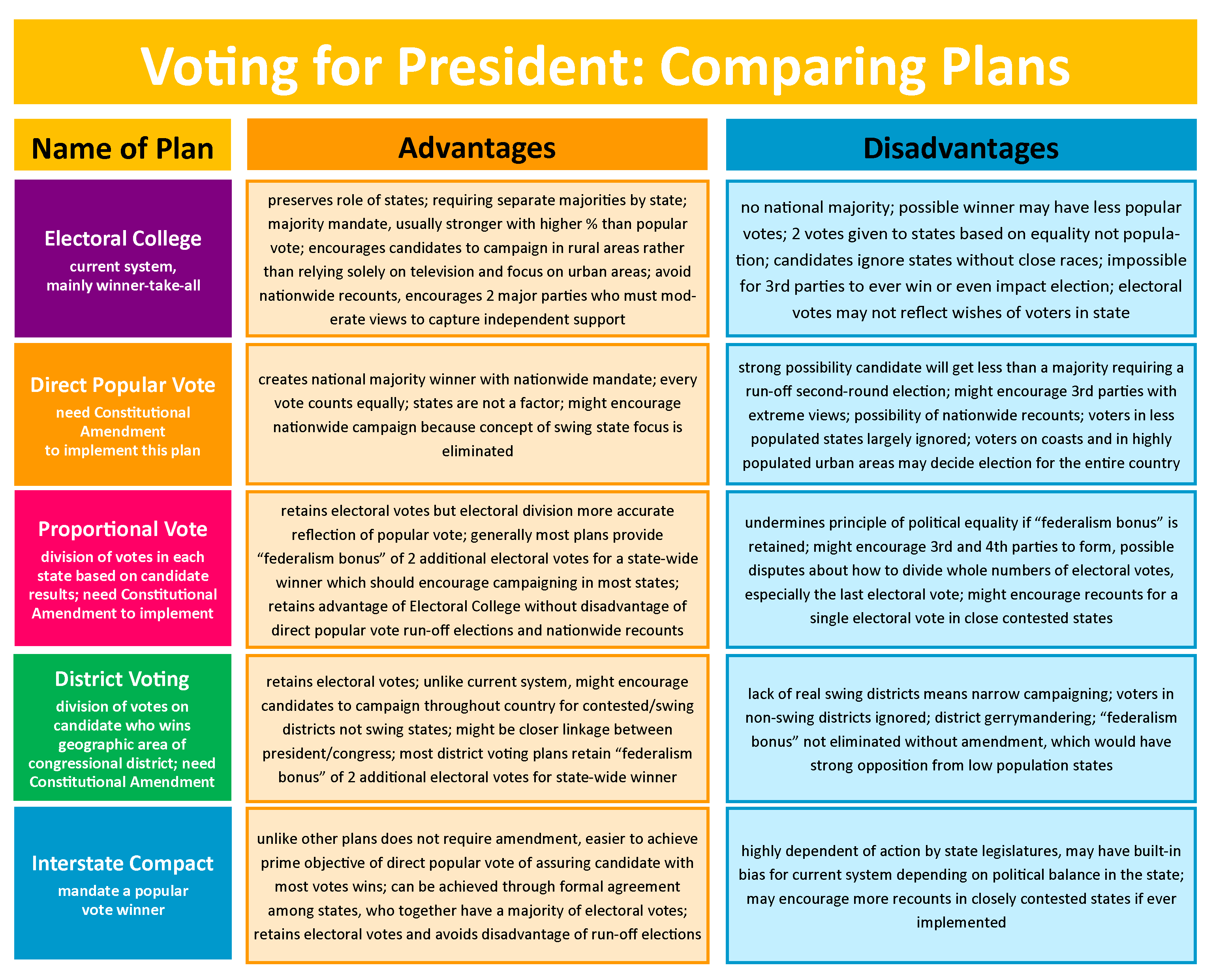 Chart revisiting the advantages and disadvantages of the various plans for electing the president of the United States.