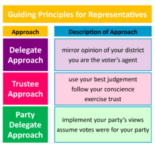 govt delegate vs trustee Should members of congress behave as trustees or delegates page trustee means that a certain behaving as a delegate in some instances and as a trustee in.