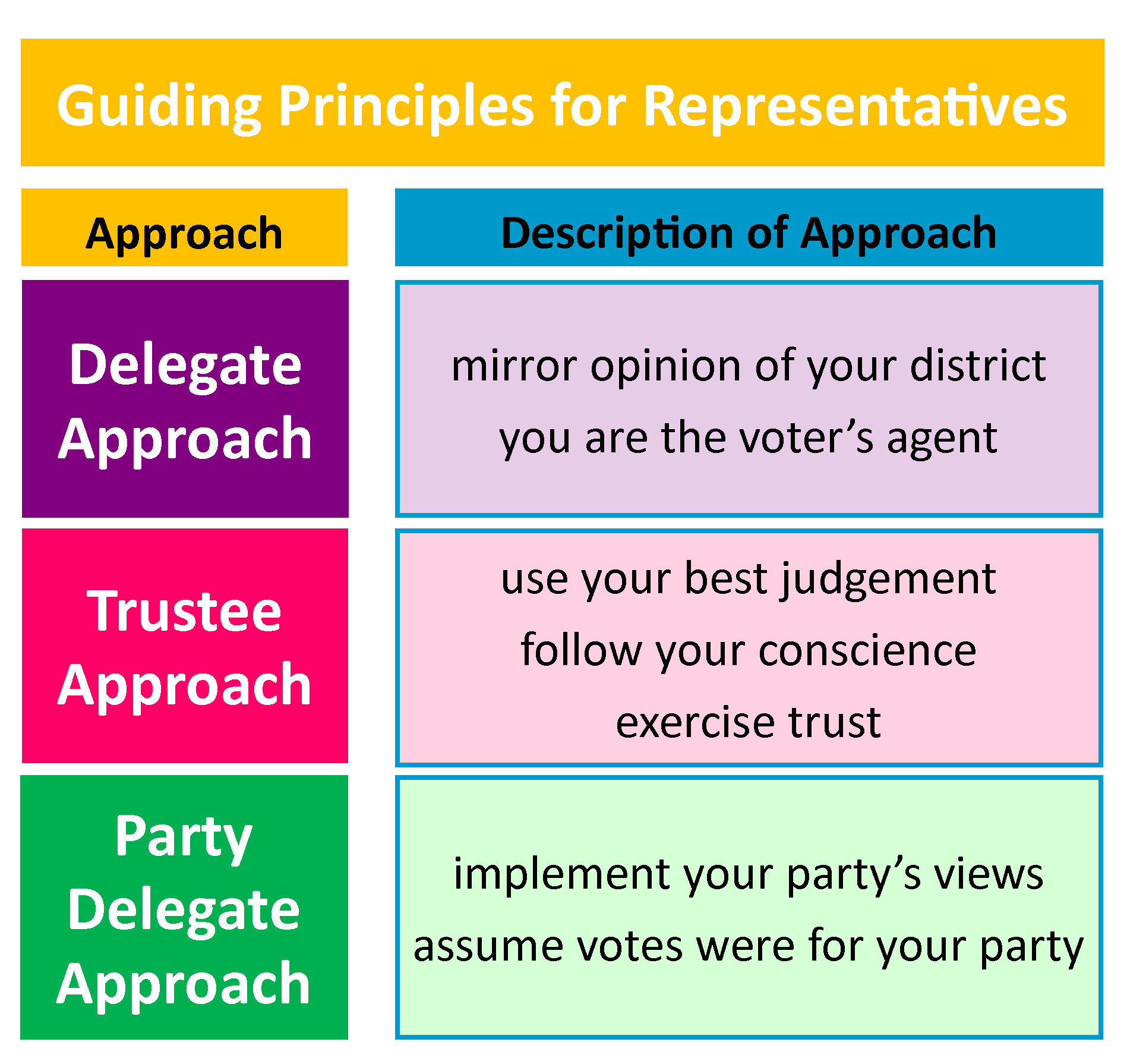 Chart showing 3 approaches for representative voting patterns including the delegate, trustee, and party delegate approaches.