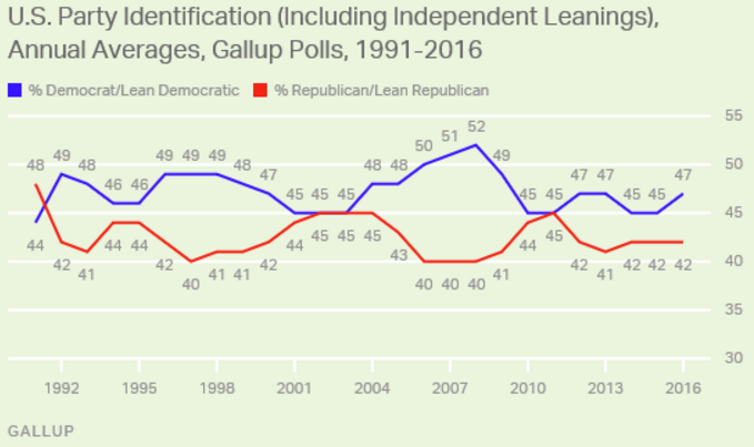 Gallup chart showing party identification including independent leanginings.