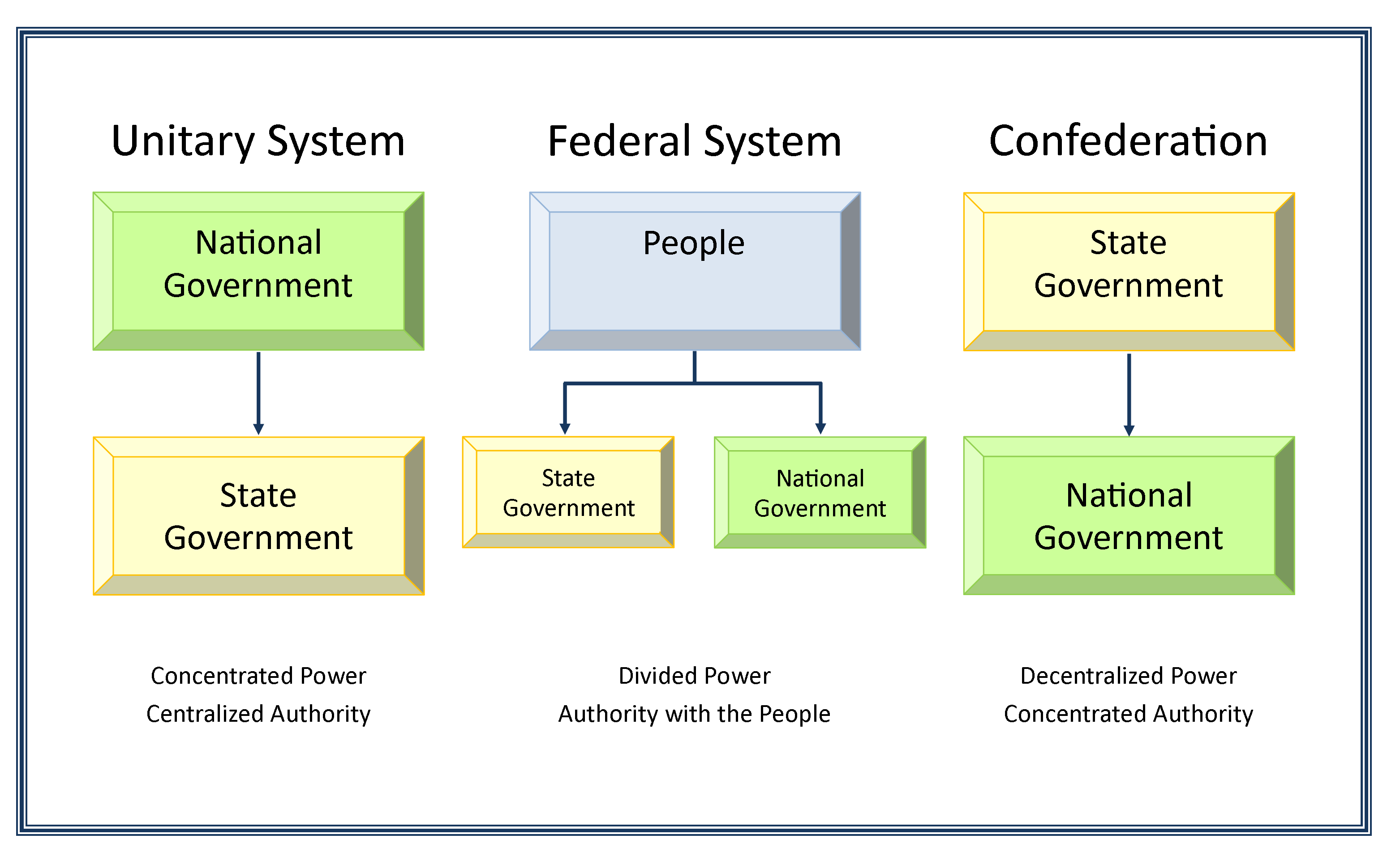 unitary and federal systems essay In this essay i will discuss the advantages and disadvantages of 3 government systems unitary, confederate, and federal although some government systems might have similarities with the others, they are all very different and have different problems.