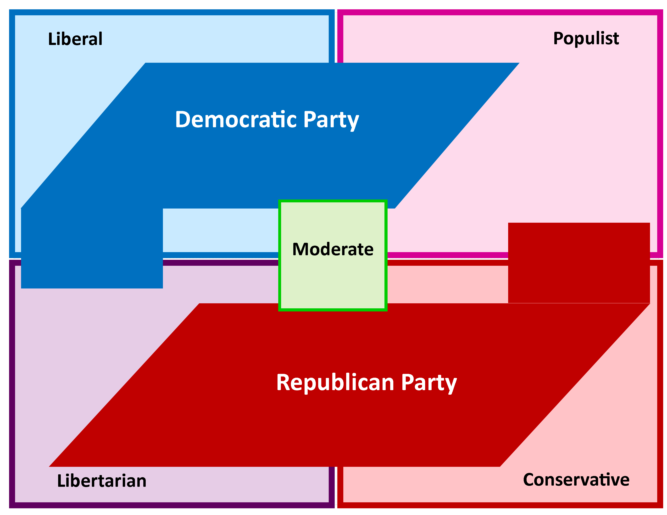 Political parties what are they and how do they function this chart illustrates the general distribution of party and ideological adherence buycottarizona
