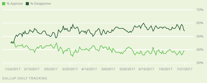 Trump Tracking Poll on Approval Ratings