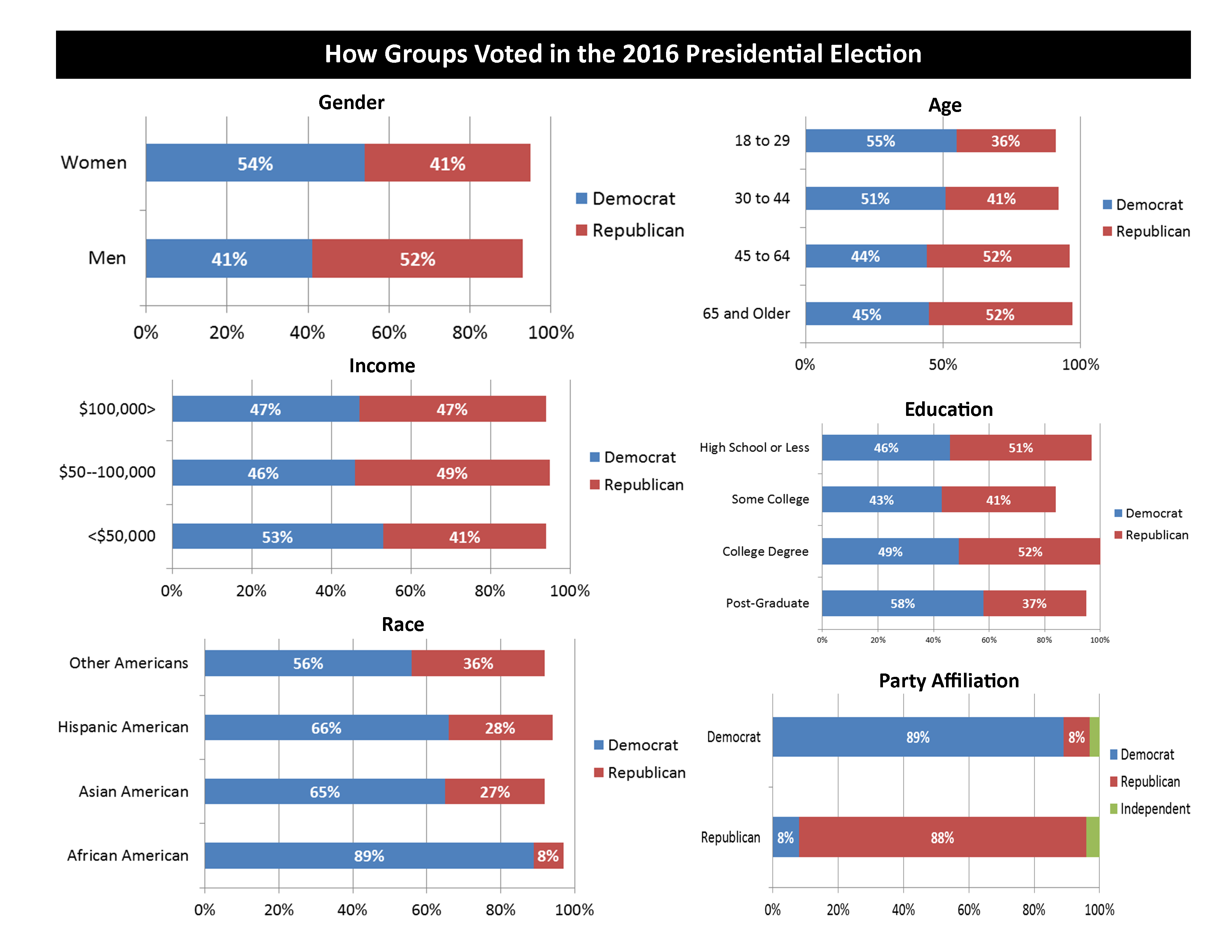 Set of bar graphs illustrating how various groups voted in the 2016 election including breakouts for gender, income, race, age, education, and party affiliation.