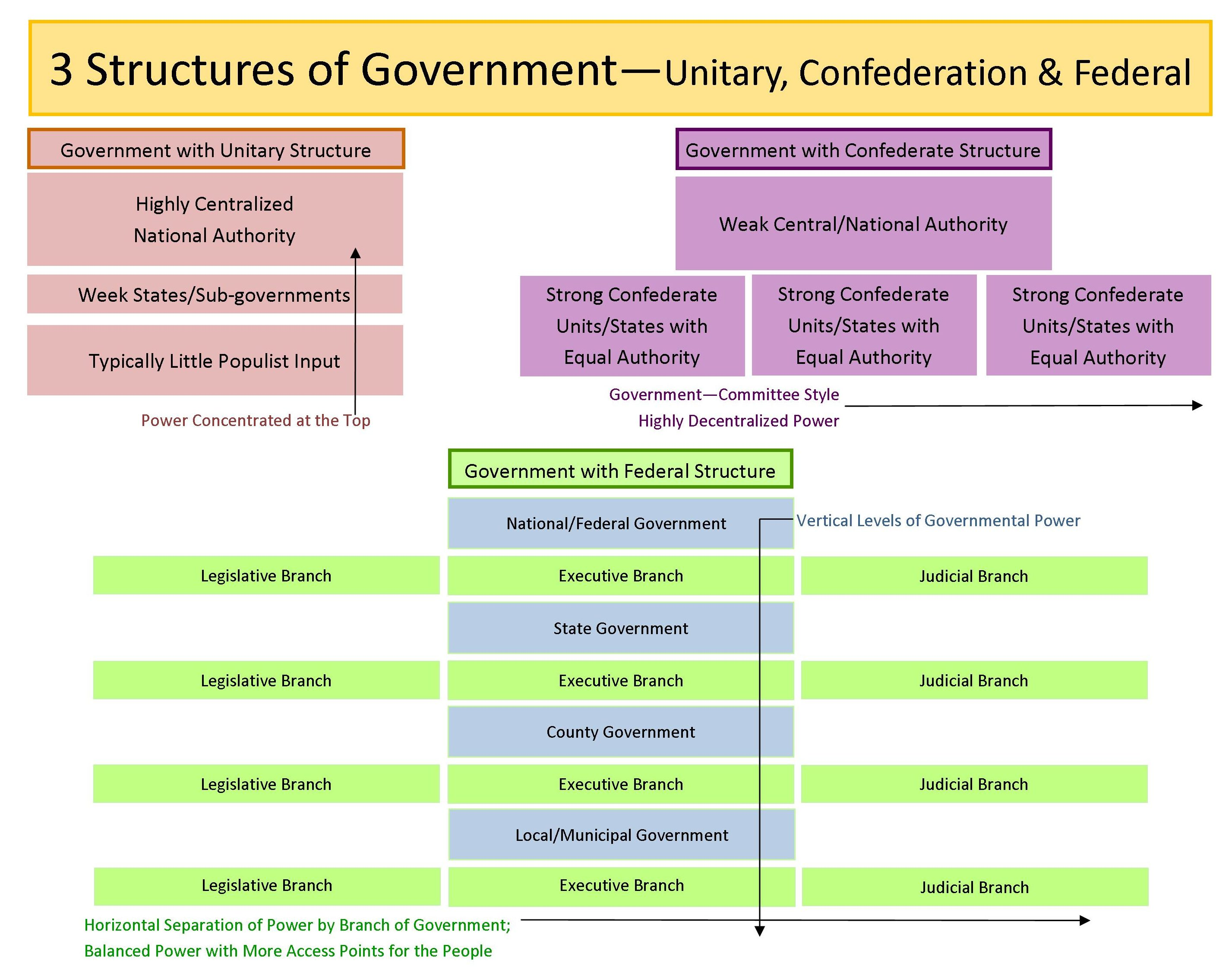 GOVT 2305 Government 3 Structures of Government Chart (1)