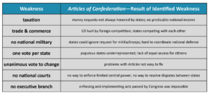 GOVT 2305 Government Weaknesses of the Articles of Confederation Chart