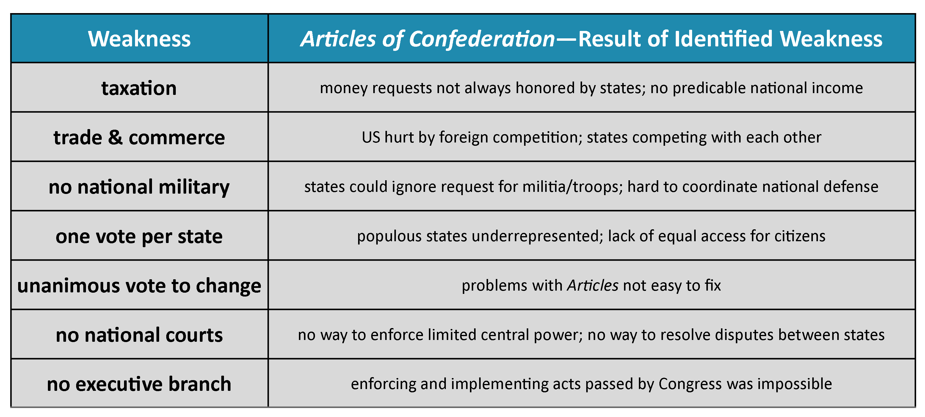 an overview of the power of the articles of confederation in the united states Articles of confederation and perpetual union between the states of new hampshire such of the powers of congress as the united states in congress assembled.