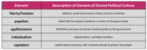GOVT 2305 Government Elements of Shared Political Culture Chart