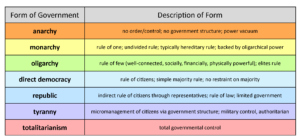 GOVT 2305 Government Forms of Government Chart