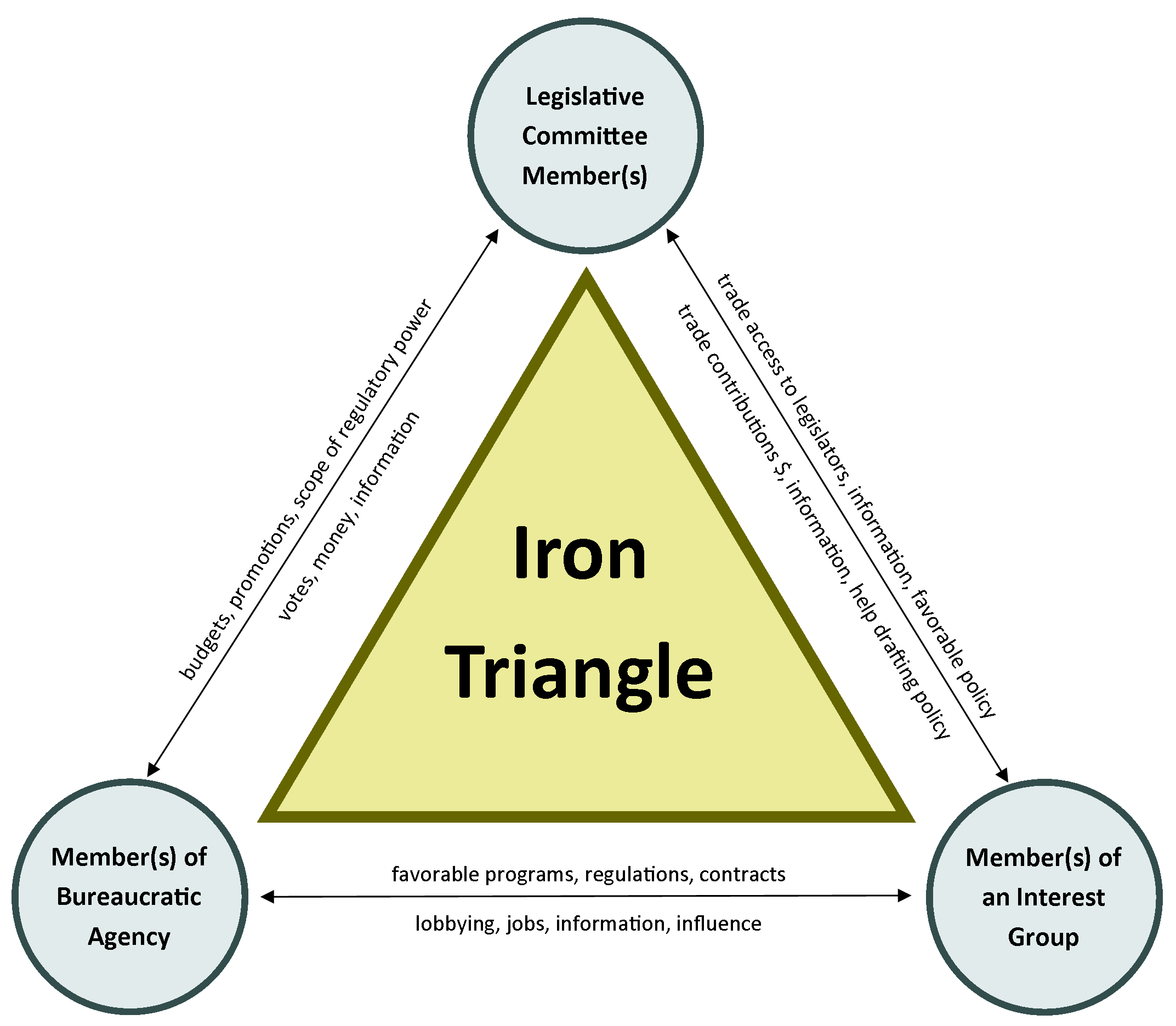 Chart illustrating the iron triangle including legislative committee members at one corner, members of bureaucratic agencies in the second corner and members of interest groups in the third corner.