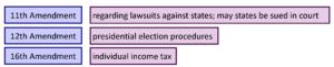 GOVT 2305 Government Amendments 11 12 16 Chart