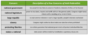 GOVT 2305 Government Anti-federalist Concerns Chart
