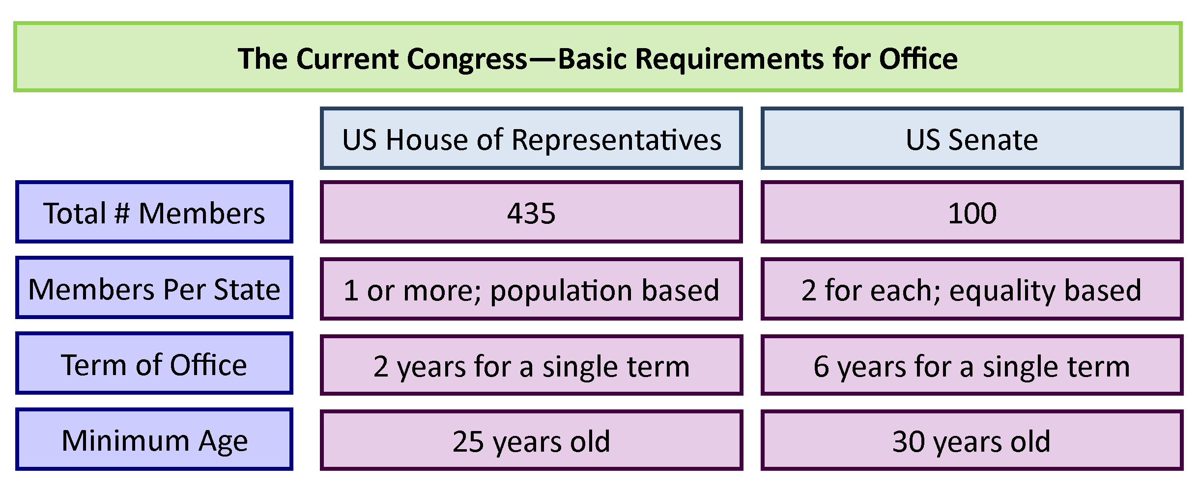 GOVT 2305 Government Basic Congressional Requirements for Office Holding Chart