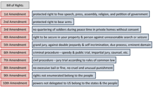 GOVT 2305 Government Bill of Rights Chart