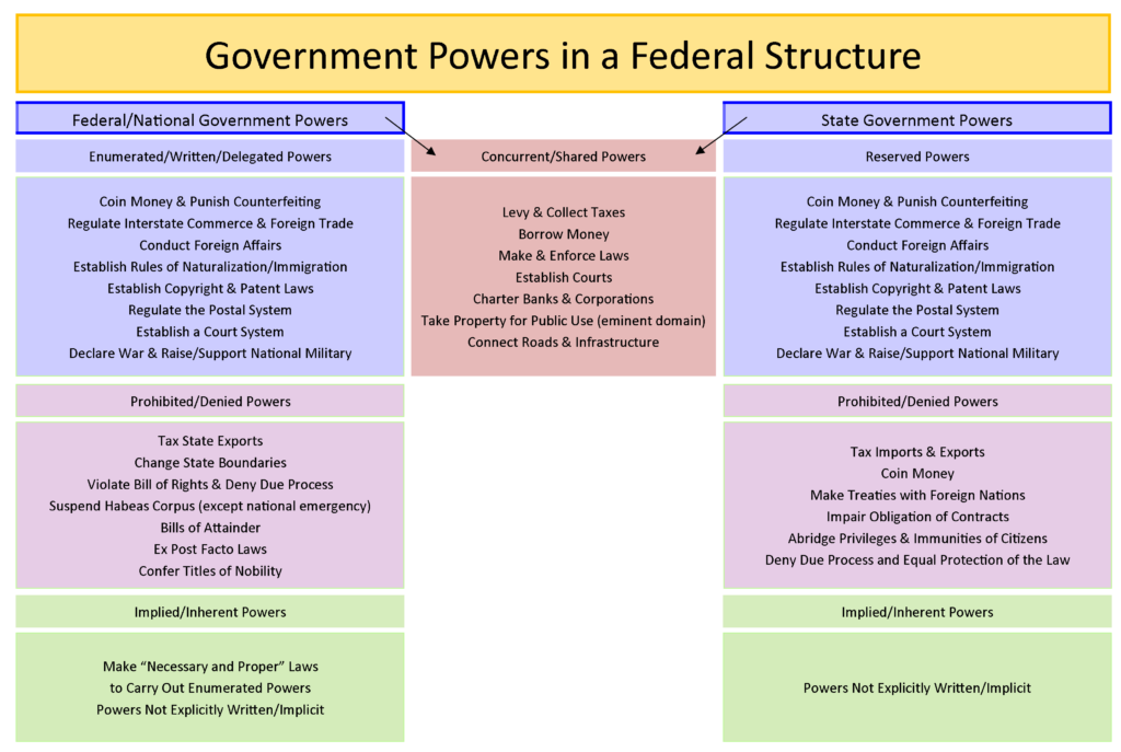 GOVT 2305 Student Resource Government Powers Chart