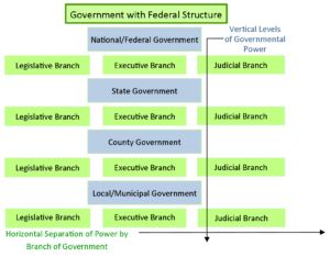 GOVT 2305 Student Resource Federal Structure of Government Chart