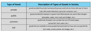 GOVT 2305 Government Types of Goods Chart