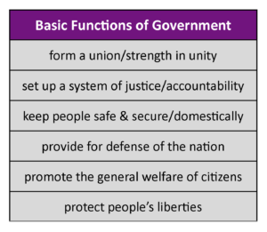GOVT 2305 Government Functions of Government Chart