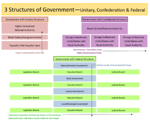 GOVT 2305 Government 3 Structures of Government Chart