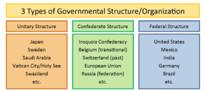 GOVT 2305 Government Structures of Government by Country Chart CORRECTION