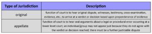 GOVT 2305 Government Types of Jurisdiction Chart