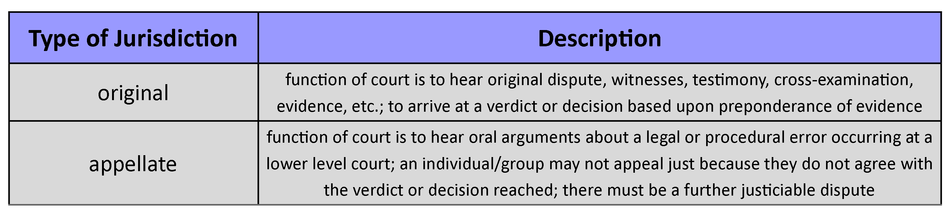 Chart shows types of jurisdiction, original and appellate with a basic description.