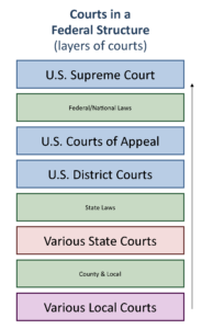 GOVT 2305 Government Federal Court Basic Structure Chart