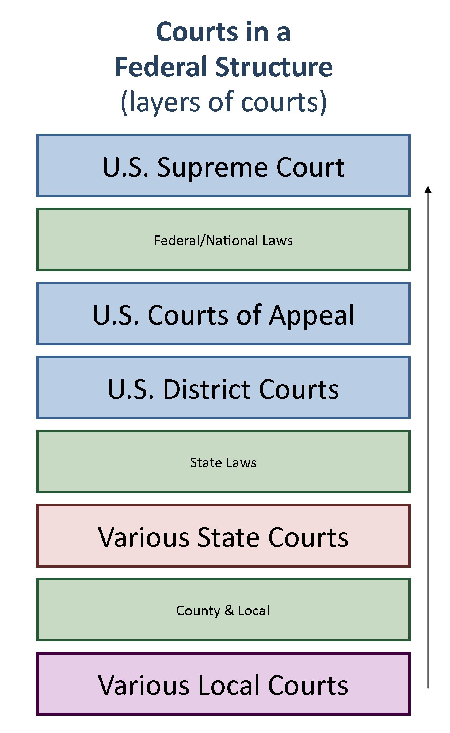Chart showing how courts are structure vertically from local at the bottom to the Supreme Court at the top.