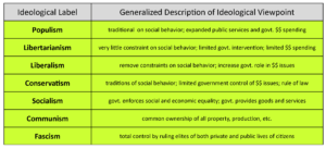 govt-2305-student-resource-ideology-chart