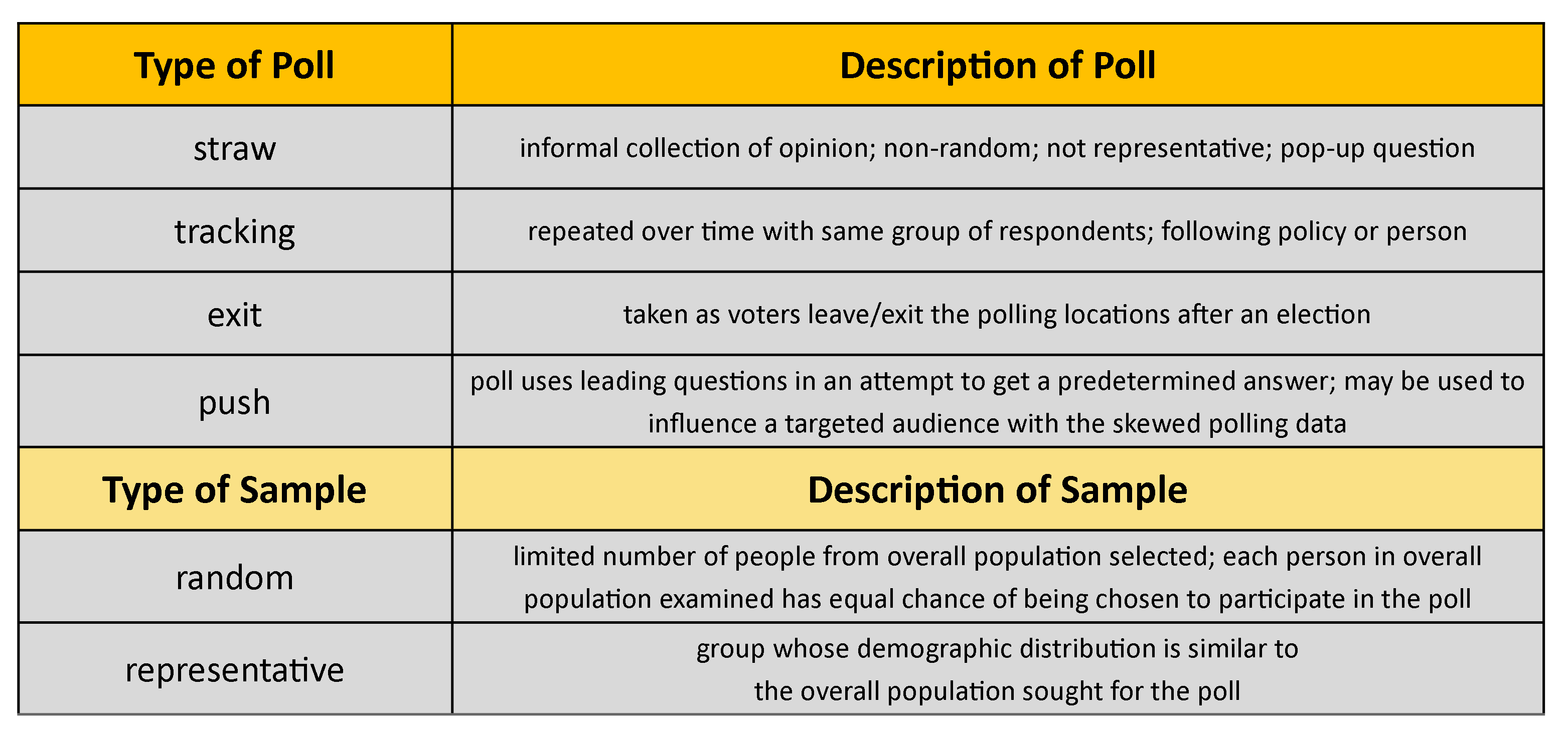 Chart of types of polls including straw, tracking, exit, and push; as well as, types of samples, including random and representative with descriptions. Same as listed in terms to remember.