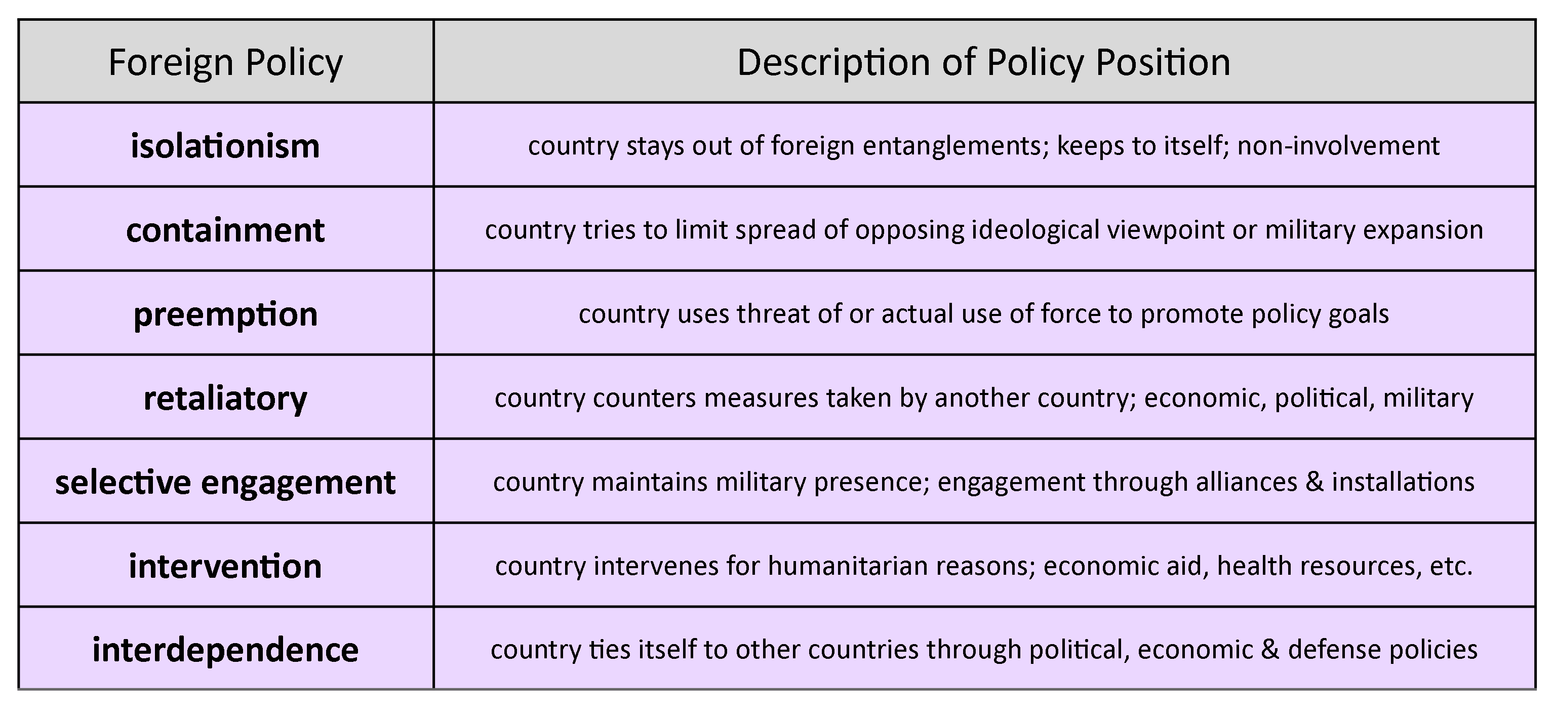 Chart shows different foreign policy positions including isolationism, containment, preemption, retaliatory, selective engagement, intervention, and interdependence.
