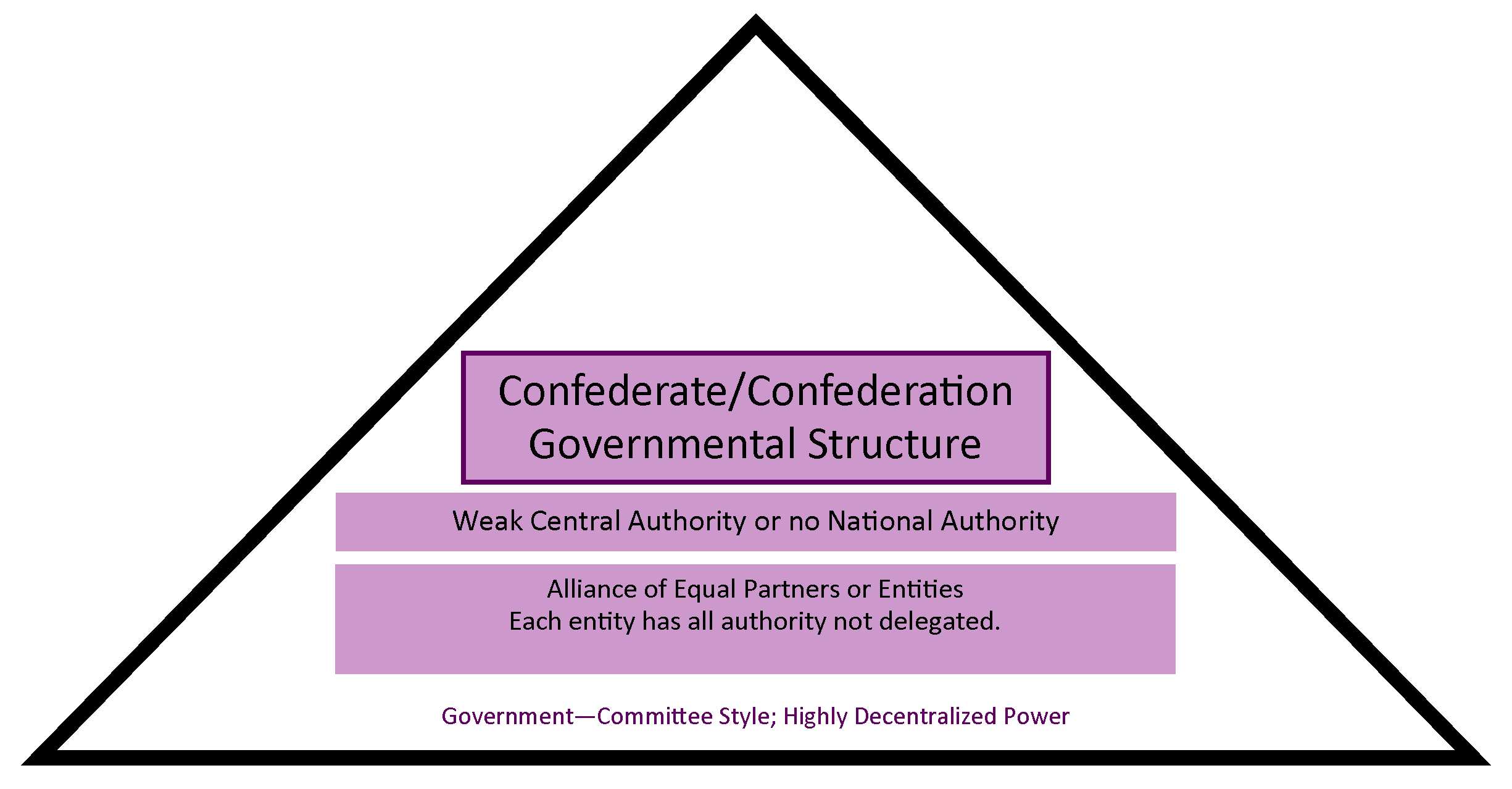 Chart showing how a confederate structure has a weak central authority and is more government by committee.
