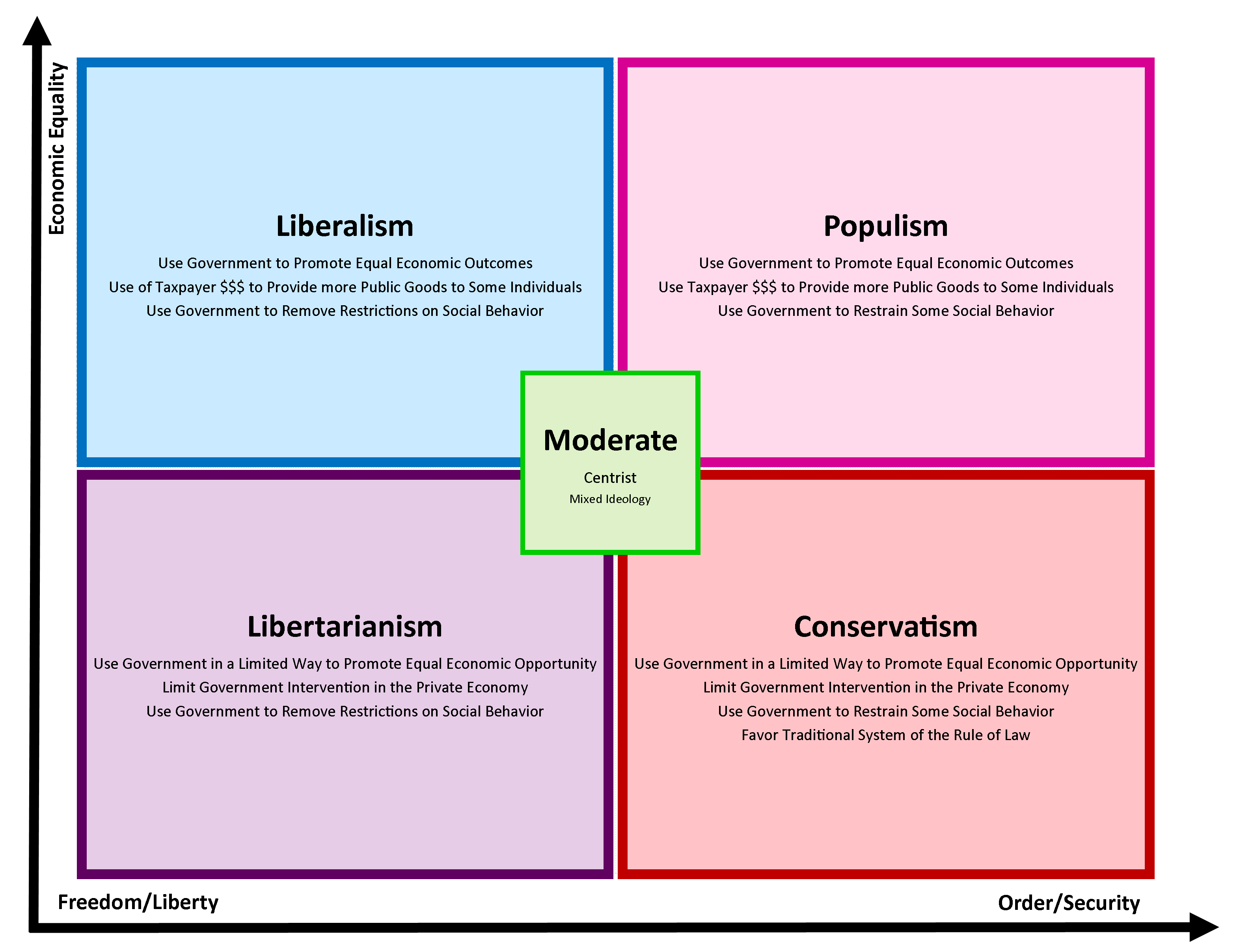 Chart illustrating four quadrants on a graph of liberalism, populism, libertarianism, and conservatism. govt-2305-government-basic-ideology-chart