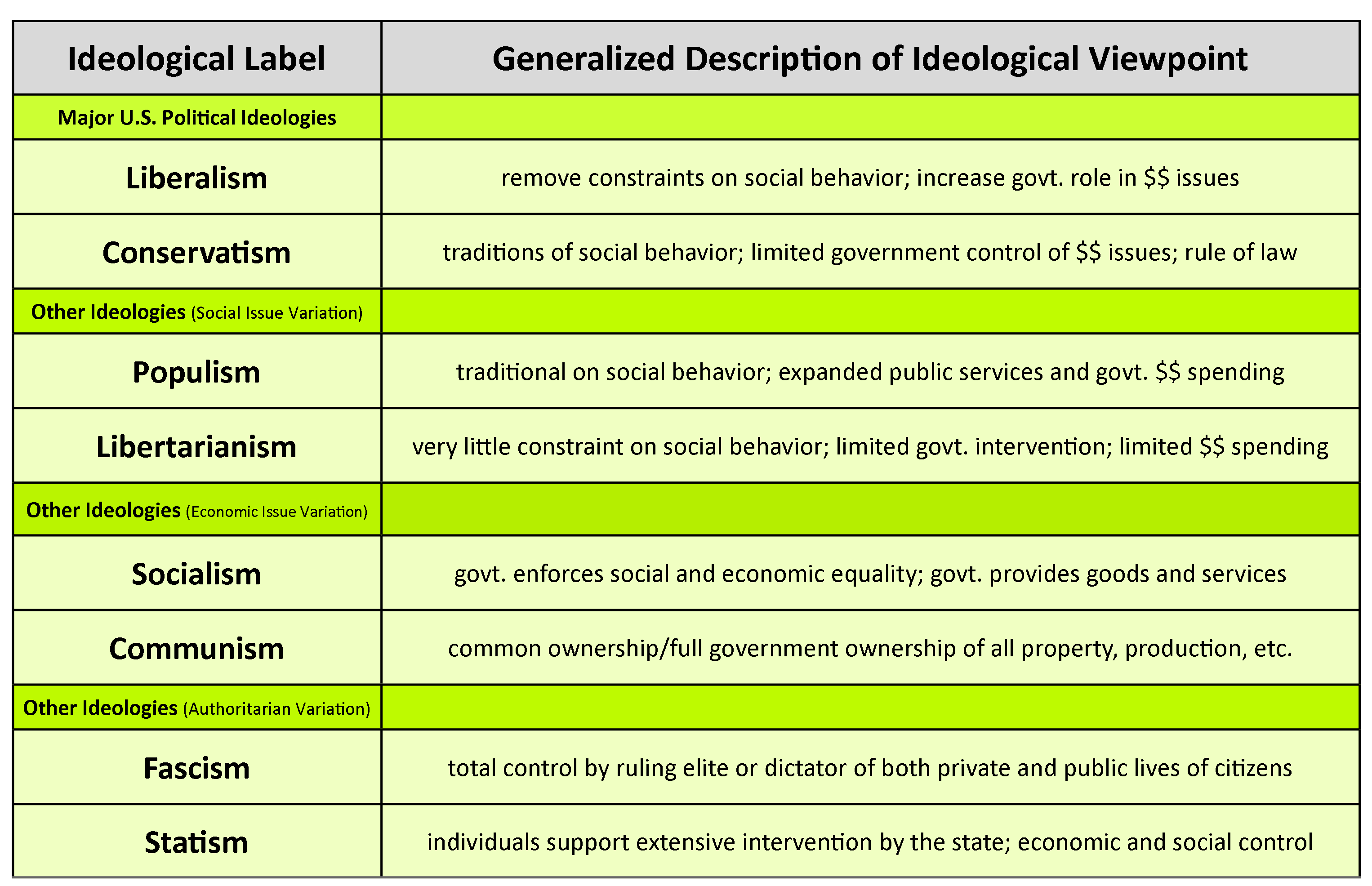 Chart defining various ideological labels also mentioned in the terms to remember section and created by Deborah Hoag and Richard Fonte, Austin Community College.