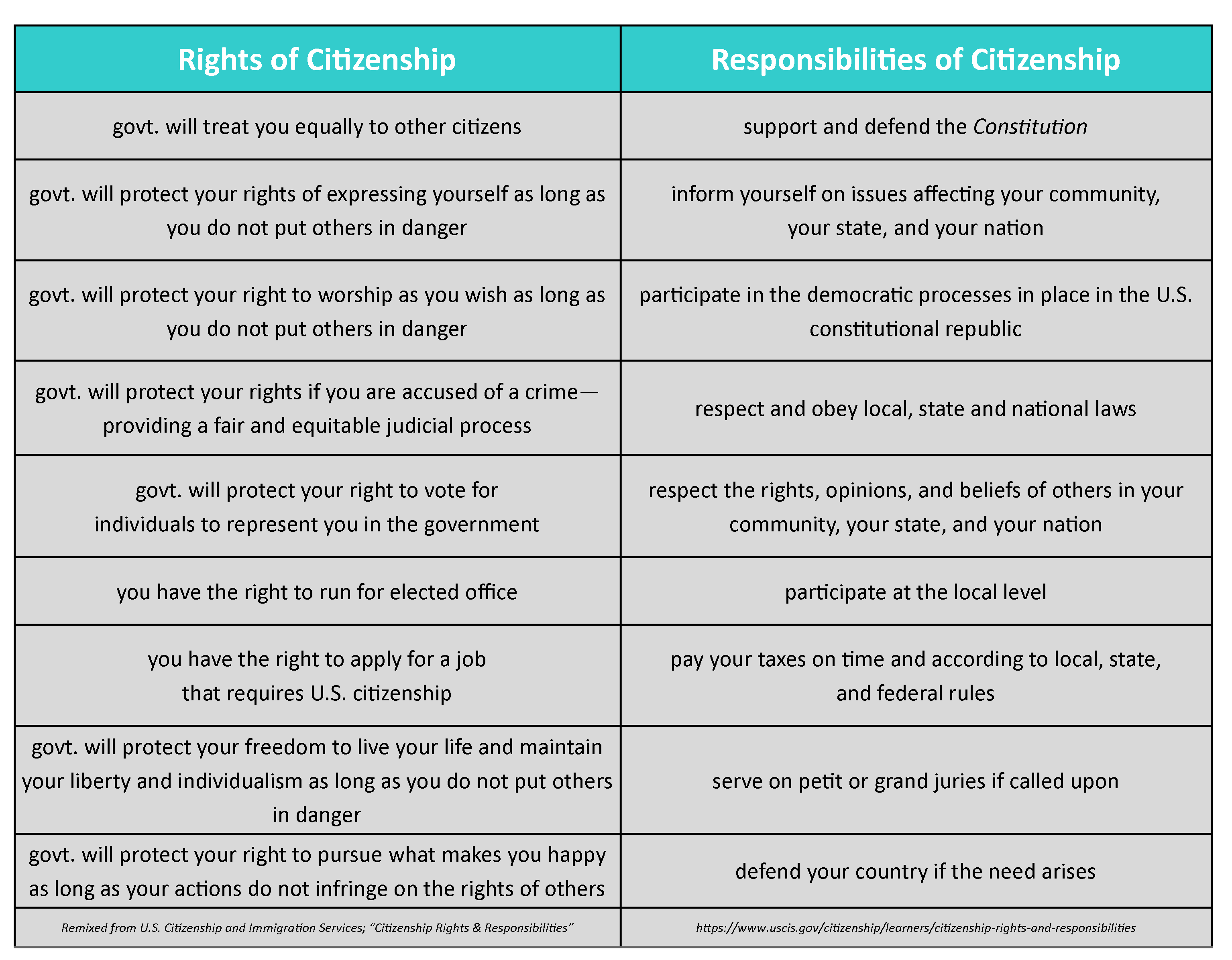 Chart listing rights of citizenship alongside responsibilities of citizenship.