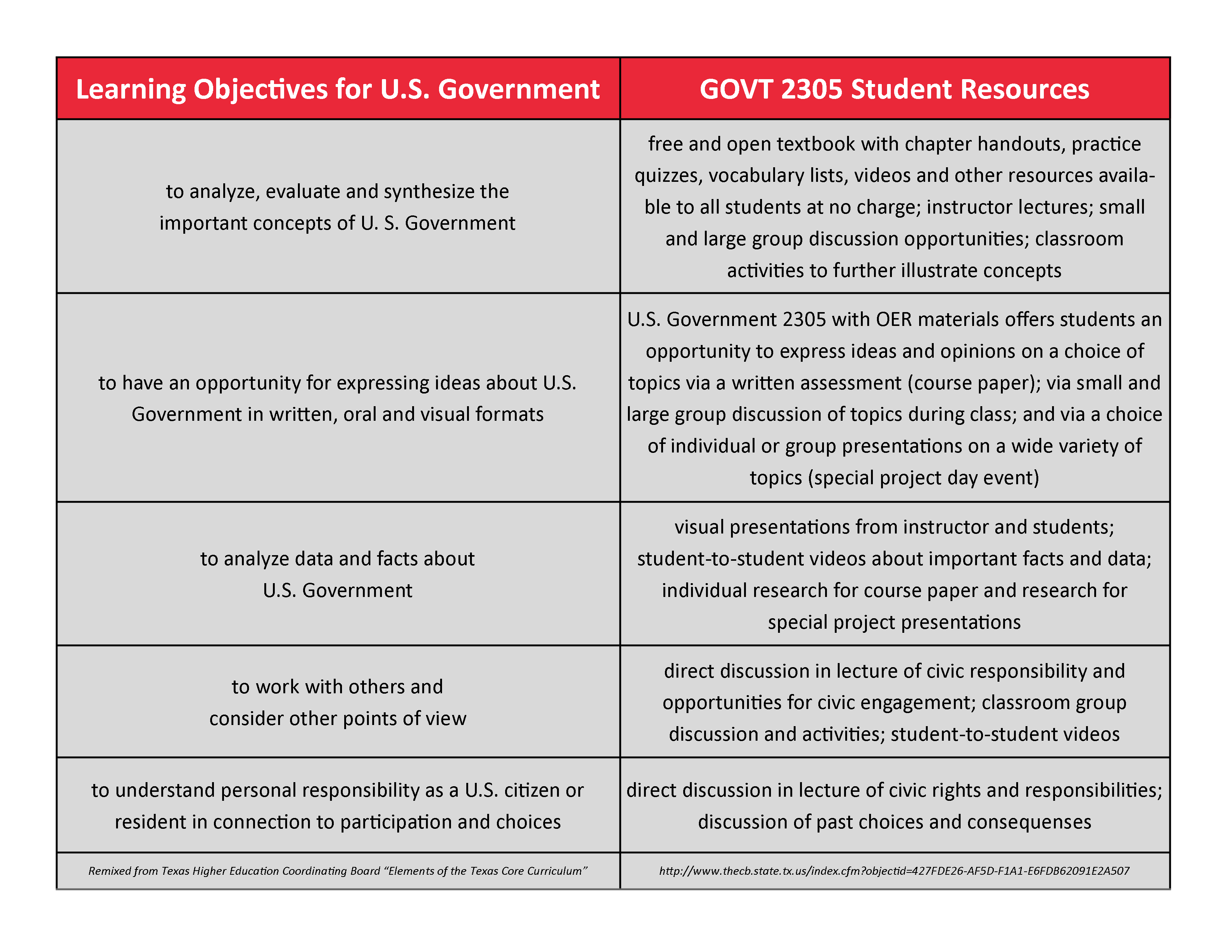 govt-2305-student-objectives-and-resources-for-achievement