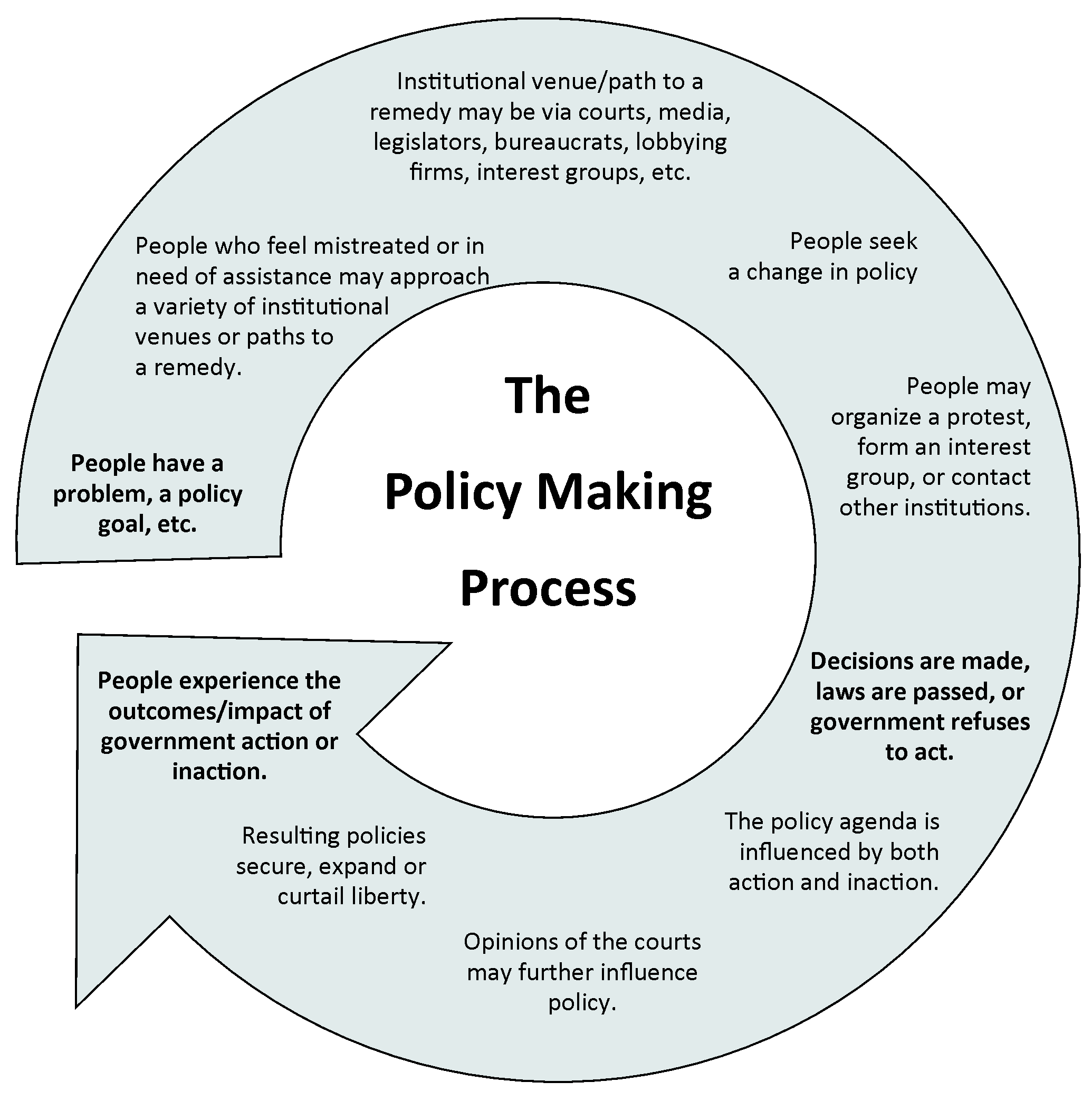 united states government civic engagement in a representative  circular chart illustrating the policy making process from people with a  problem to people experiencing an