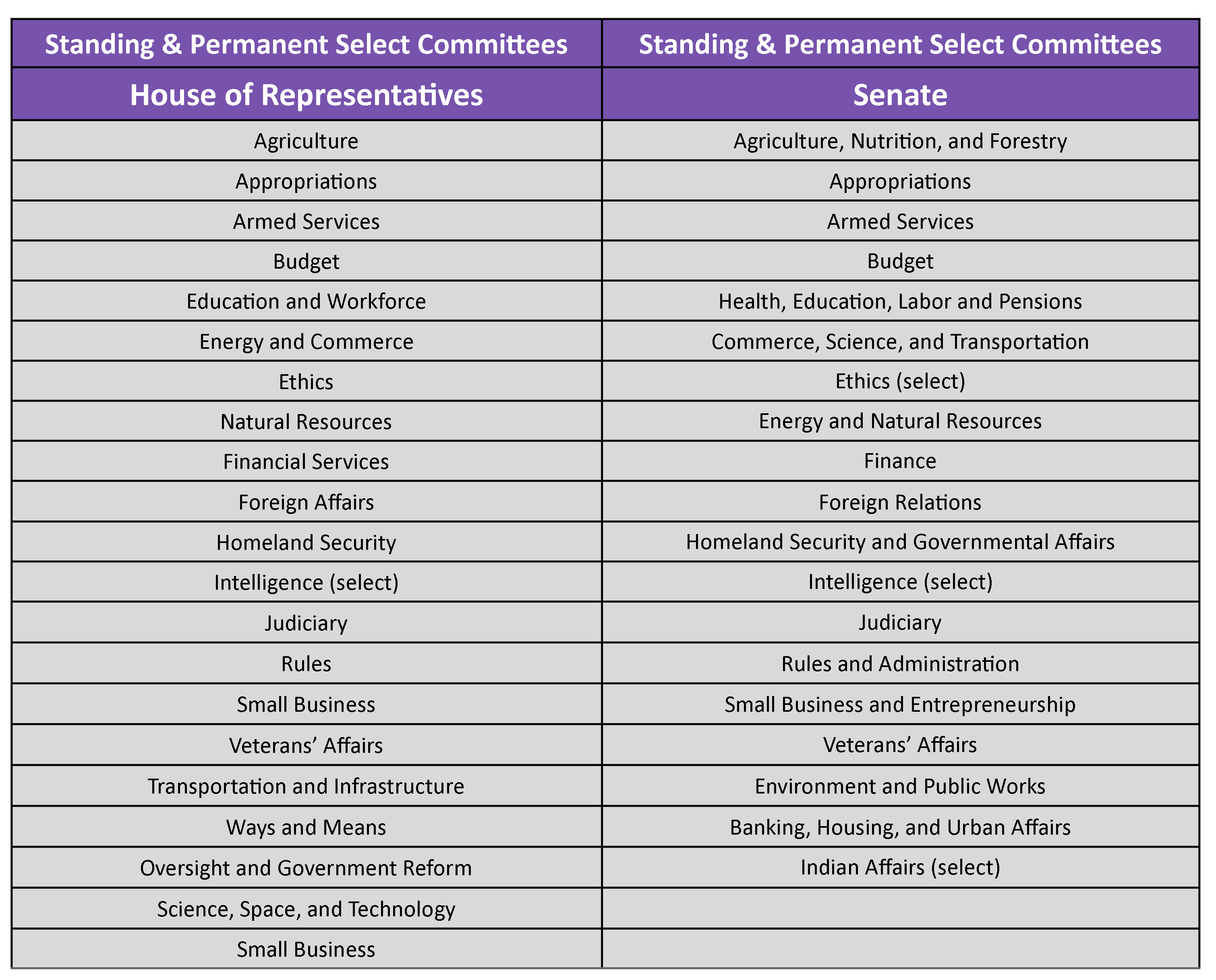 Chart listing all the standing or permanent committees in the House and the Senate.