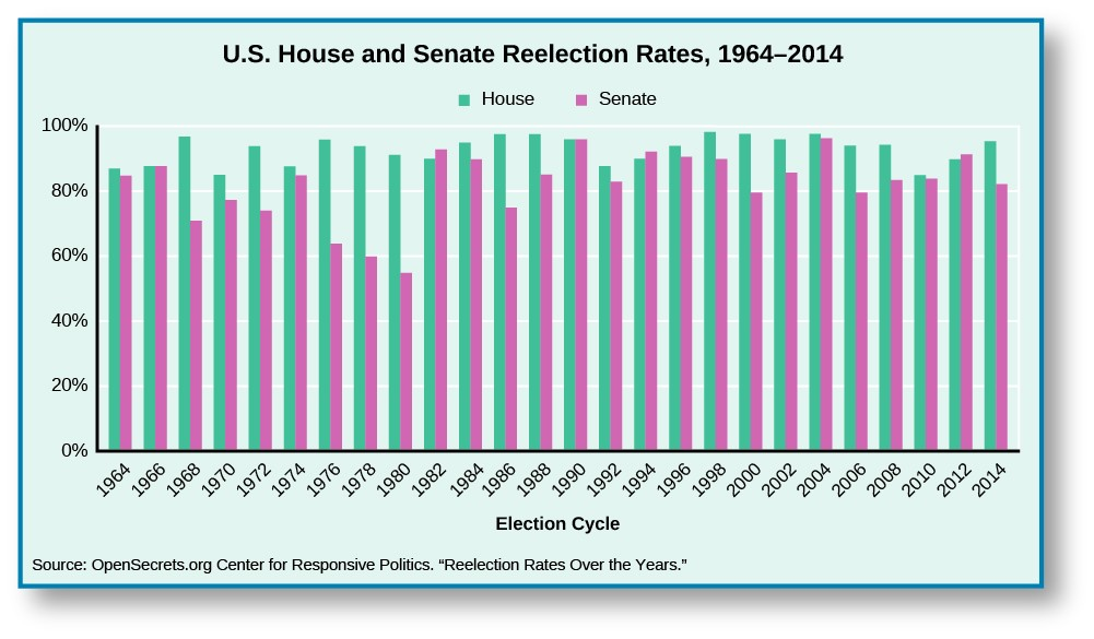 A chart titled U.S. House and Senate Reelection Rates, 1964–2014